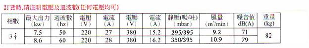 7.5KW高压风机